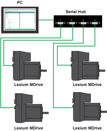 Example Serial network using Lexium MDrive products