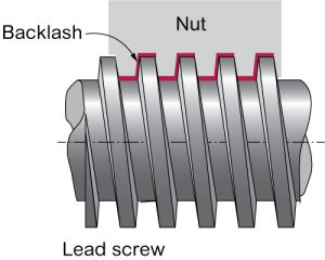 Backlash between the nut and screw is the result of variation between the nit threads and screw threads and will increase with wear